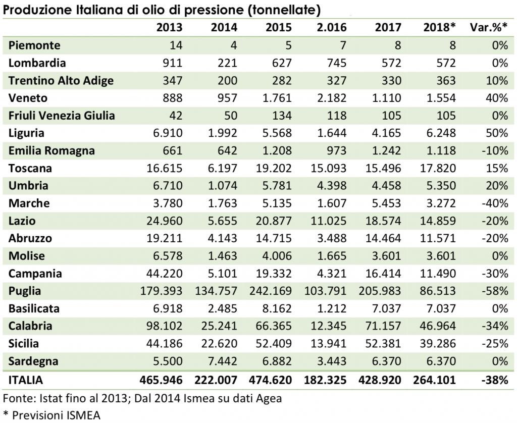 produzione olio 2018